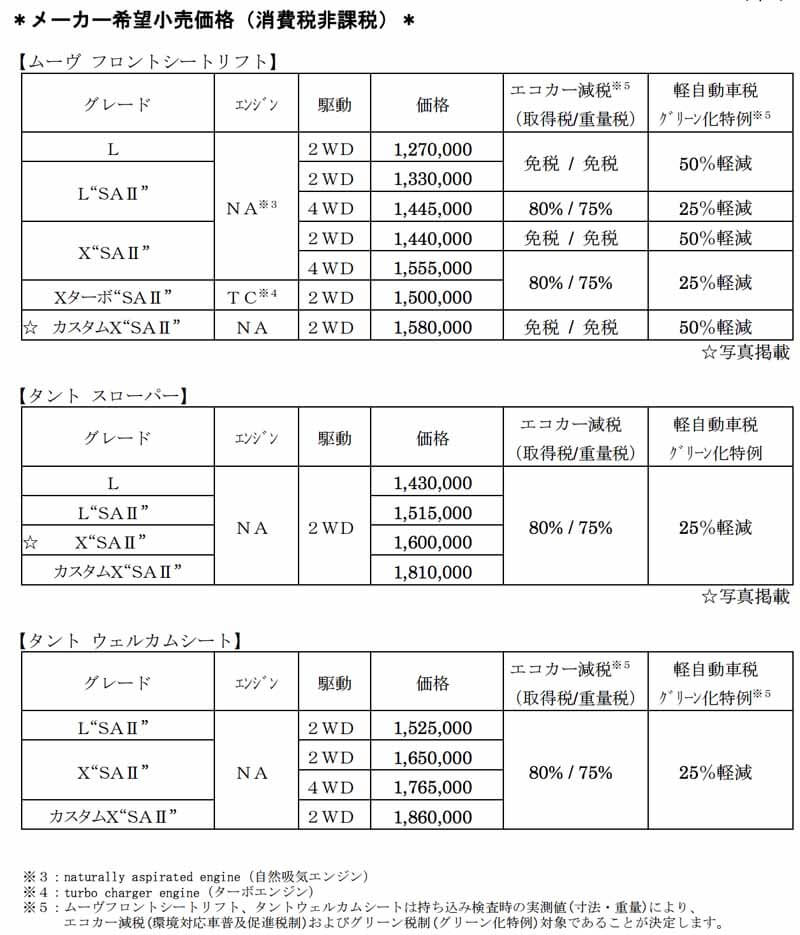 daihatsu-is-equipped-with-a-smart-assist-Ⅱ-to-move-and-tanto20150427-30