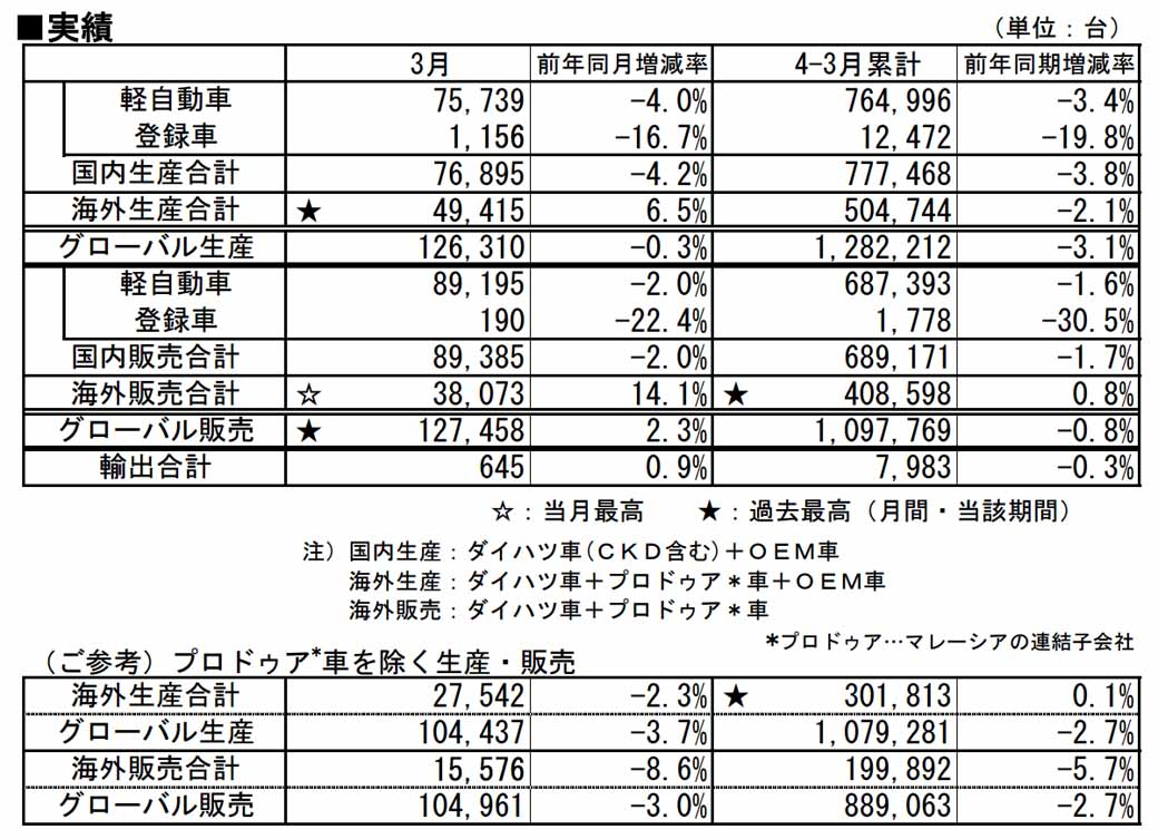 Daihatsu-March-2015-2014-production-sales-and-export-performance20150424-1