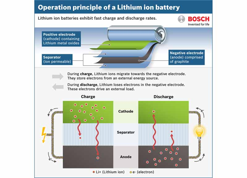 bosch-and-aim-the-battery-twice-the-performance-in-five-years20150426-2-min