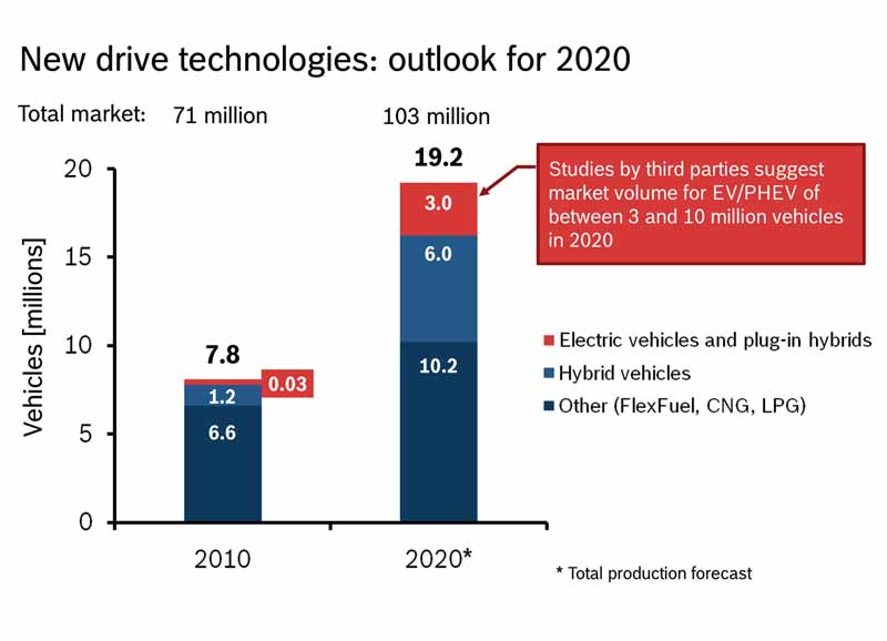 bosch-and-aim-the-battery-twice-the-performance-in-five-years20150426-4-min