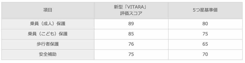 european-sales-car-vitara-of-suzuki-euro-ncap-rating-won-the-5-star20150423-9-min