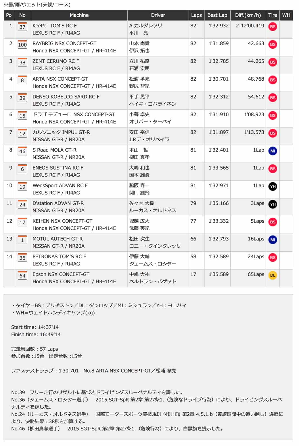 Results | SUPER GT OFFICIAL WEBSITE
