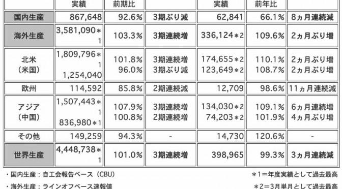 ホンダ、2014年度と2015年3月度の四輪車 生産・販売・輸出実績