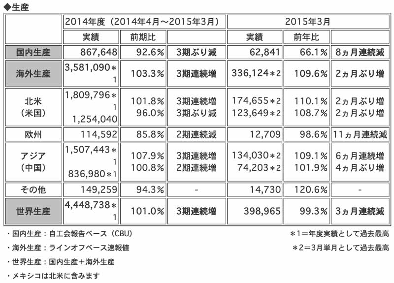 honda-2014-and-march-of-2015-four-wheel-vehicle-production-sales-and-export-performance20150423-1-min