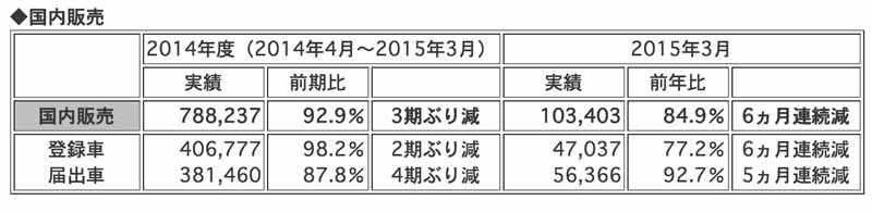 honda-2014-and-march-of-2015-four-wheel-vehicle-production-sales-and-export-performance20150423-2-min