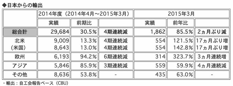 honda-2014-and-march-of-2015-four-wheel-vehicle-production-sales-and-export-performance20150423-3-min