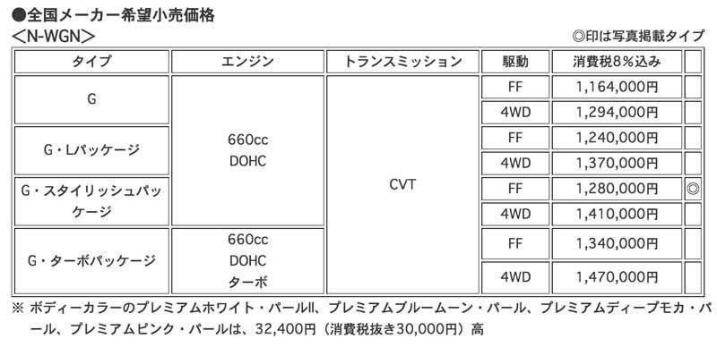 honda-improvement-and-the-17th-Release-of-n-wgn-n-wgn-custom20150416-13-min