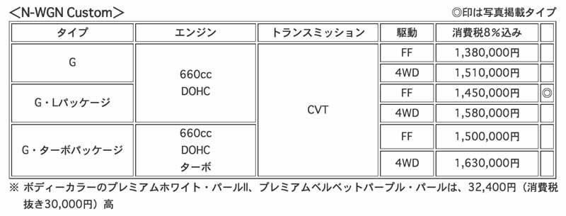 honda-improvement-and-the-17th-Release-of-n-wgn-n-wgn-custom20150416-14-min