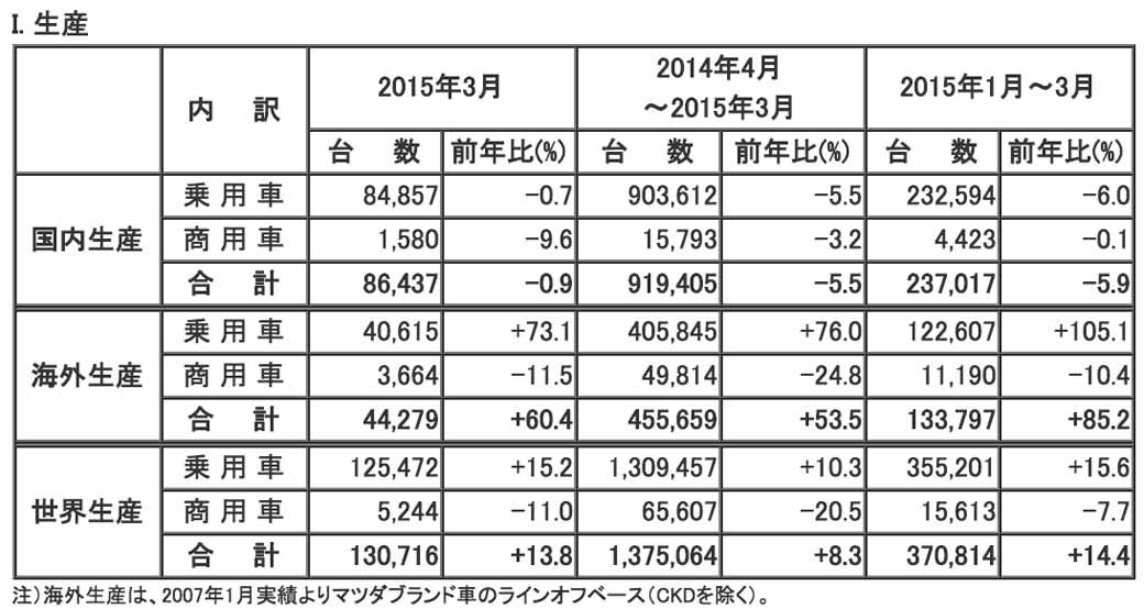 mazda-in-march-2015-and-the-production-and-sales-results-for-april-march-2015-20140423-1-min