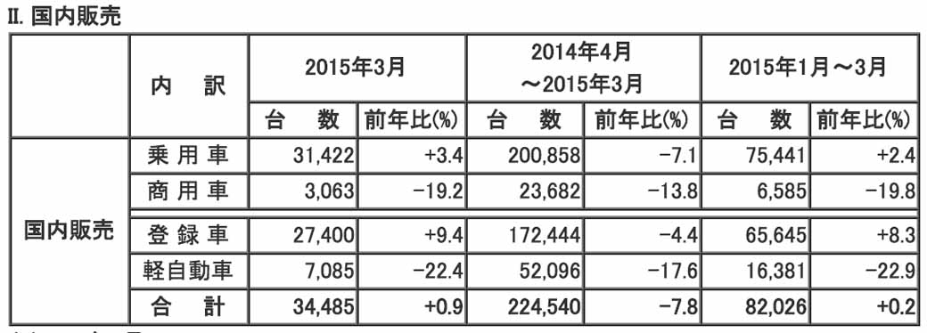 mazda-in-march-2015-and-the-production-and-sales-results-for-april-march-2015-20140423-2-min