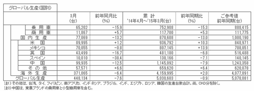 nissan-march-2015-degrees-and-april-2014-march-2015-cumulative-production-sales-and-export-performance20150423-1-min