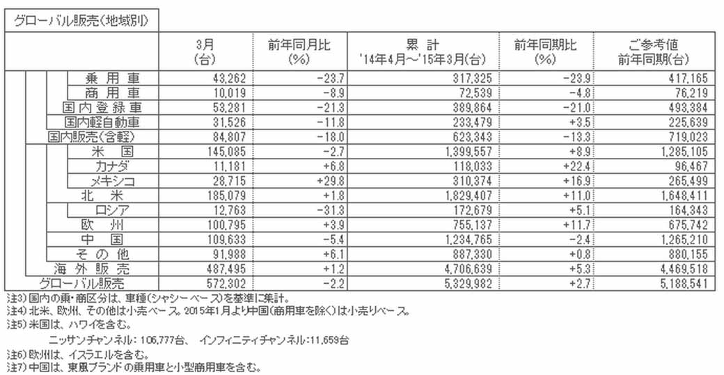 nissan-march-2015-degrees-and-april-2014-march-2015-cumulative-production-sales-and-export-performance20150423-2-min