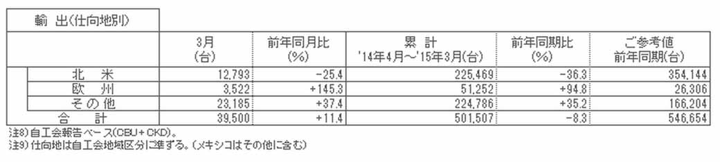 nissan-march-2015-degrees-and-april-2014-march-2015-cumulative-production-sales-and-export-performance20150423-3-min