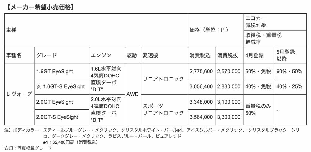subaru-revu-ogu-improvement-advanced-safety-package-deployment20150416-100-min