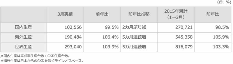 suzuki-march-2015-and-2014-four-wheel-vehicle-production-domestic-sales-and-export-performance20150423-1-min