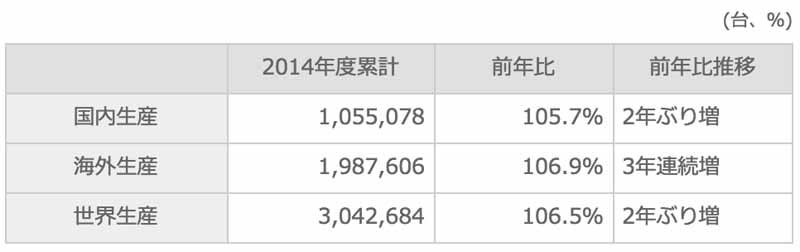 suzuki-march-2015-and-2014-four-wheel-vehicle-production-domestic-sales-and-export-performance20150423-2-min