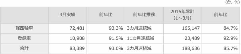 suzuki-march-2015-and-2014-four-wheel-vehicle-production-domestic-sales-and-export-performance20150423-3-min