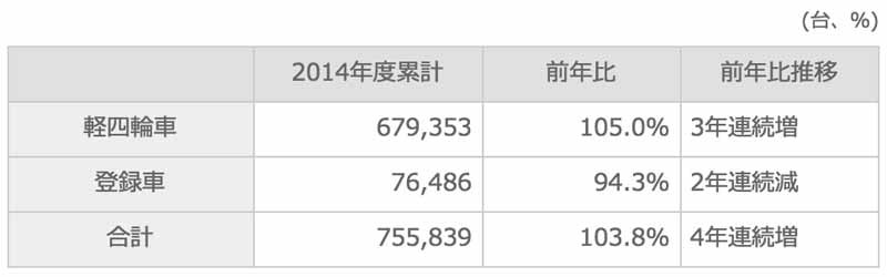 suzuki-march-2015-and-2014-four-wheel-vehicle-production-domestic-sales-and-export-performance20150423-4-min
