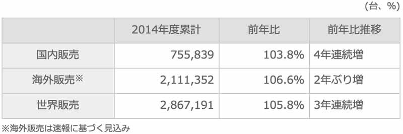 suzuki-march-2015-and-2014-four-wheel-vehicle-production-domestic-sales-and-export-performance20150423-7-min
