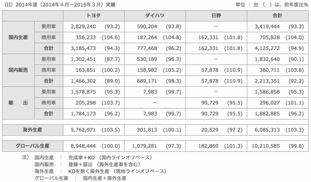 toyota-march-and-2014-production-domestic-sales-and-export-performance20150424-2-min