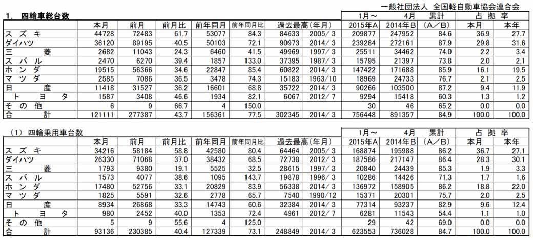 april-2015-light-car-new-car-sales20150506-1-min