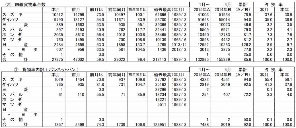 april-2015-light-car-new-car-sales20150506-2-min