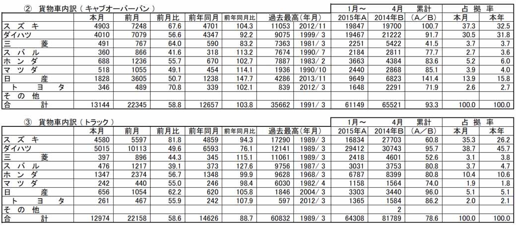 april-2015-light-car-new-car-sales20150506-3-min