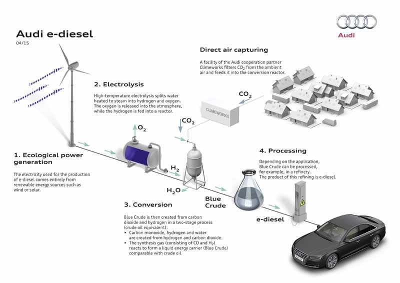 audi-and-full-scale-operation-of-the-new-fuel-to-make-with-water-and-electricity20150505-3-min