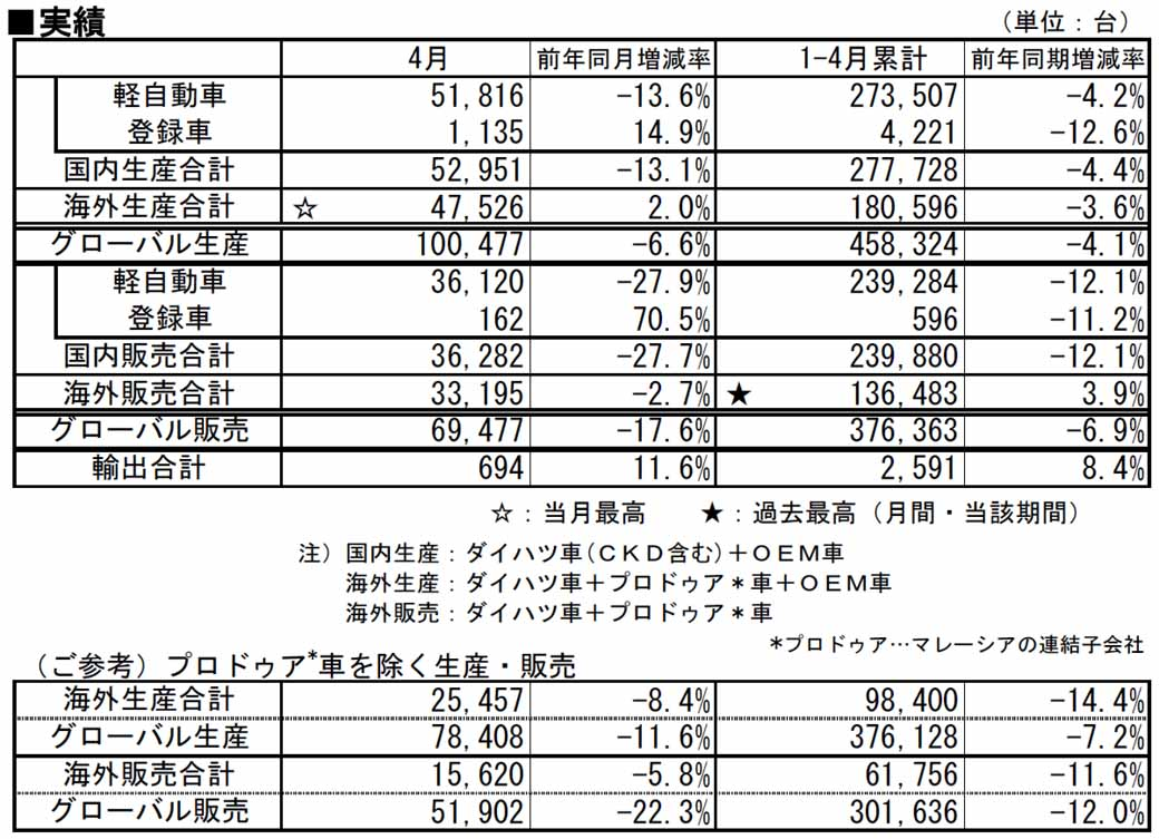 daihatsu-in-april-2015-four-wheel-vehicle-production-sales-and-export-performance20150529-1-min
