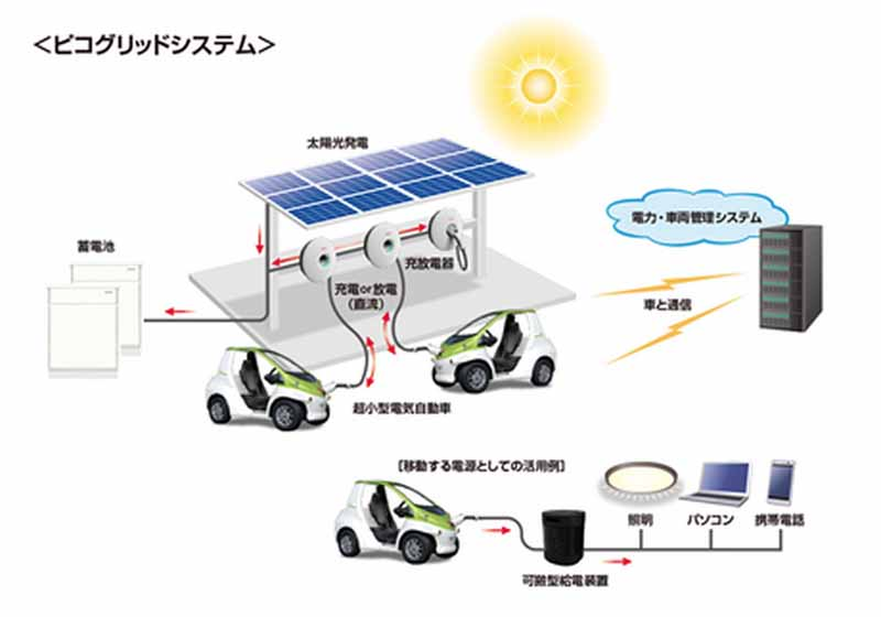 denso-take-advantage-of-the-ultra-compact-ev-as-moving-power20150528-2