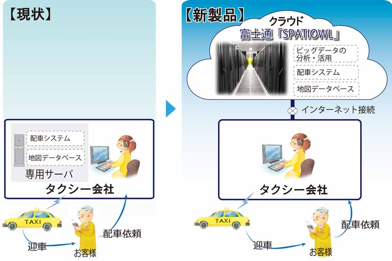 fujitsu-ten-to-the-realization-of-the-taxi-fleet-management-utilizing-big-data20150525-1-min