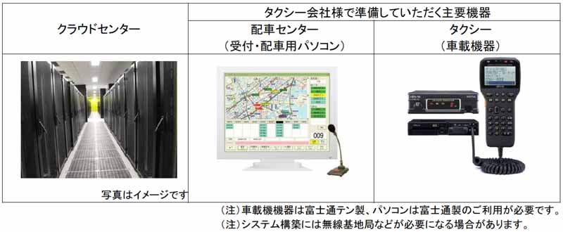 fujitsu-ten-to-the-realization-of-the-taxi-fleet-management-utilizing-big-data20150525-10-min