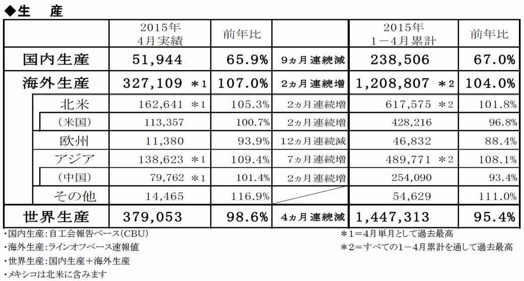 honda-in-april-2015-four-wheel-vehicle-production-sales-and-export-performance20150528-3-min