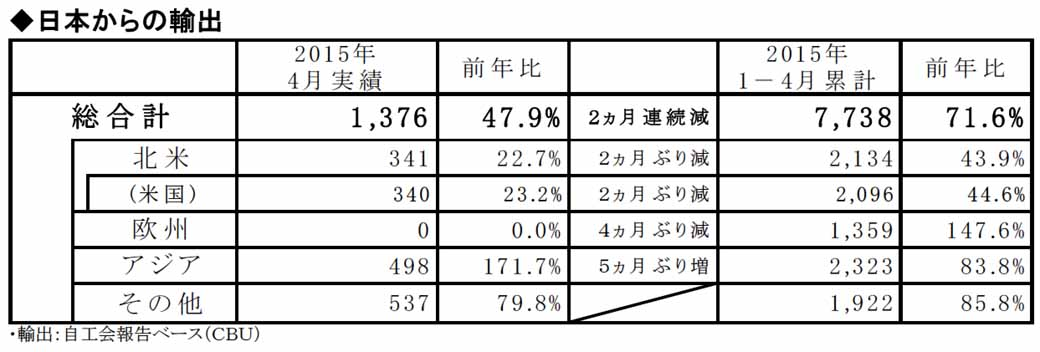 honda-in-april-2015-four-wheel-vehicle-production-sales-and-export-performance20150528-5-min