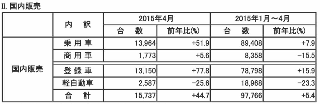 mazda-in-april-2015-four-wheel-vehicle-production-sales-and-export-performance20150529-3-min