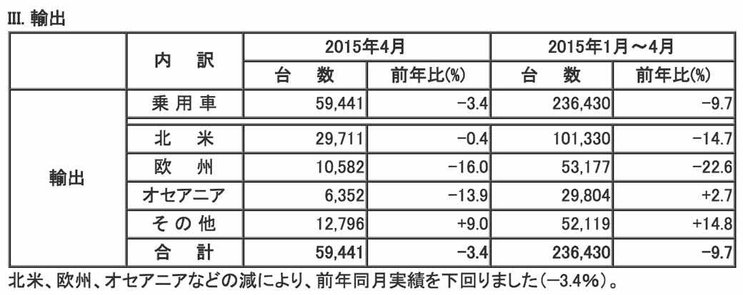 mazda-in-april-2015-four-wheel-vehicle-production-sales-and-export-performance20150529-4-min