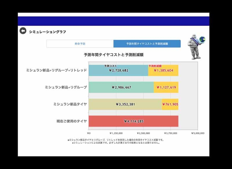 michelin-tires-and-share-content-for-business-and-tire-dealer-in-the-tablet20150507-2-min