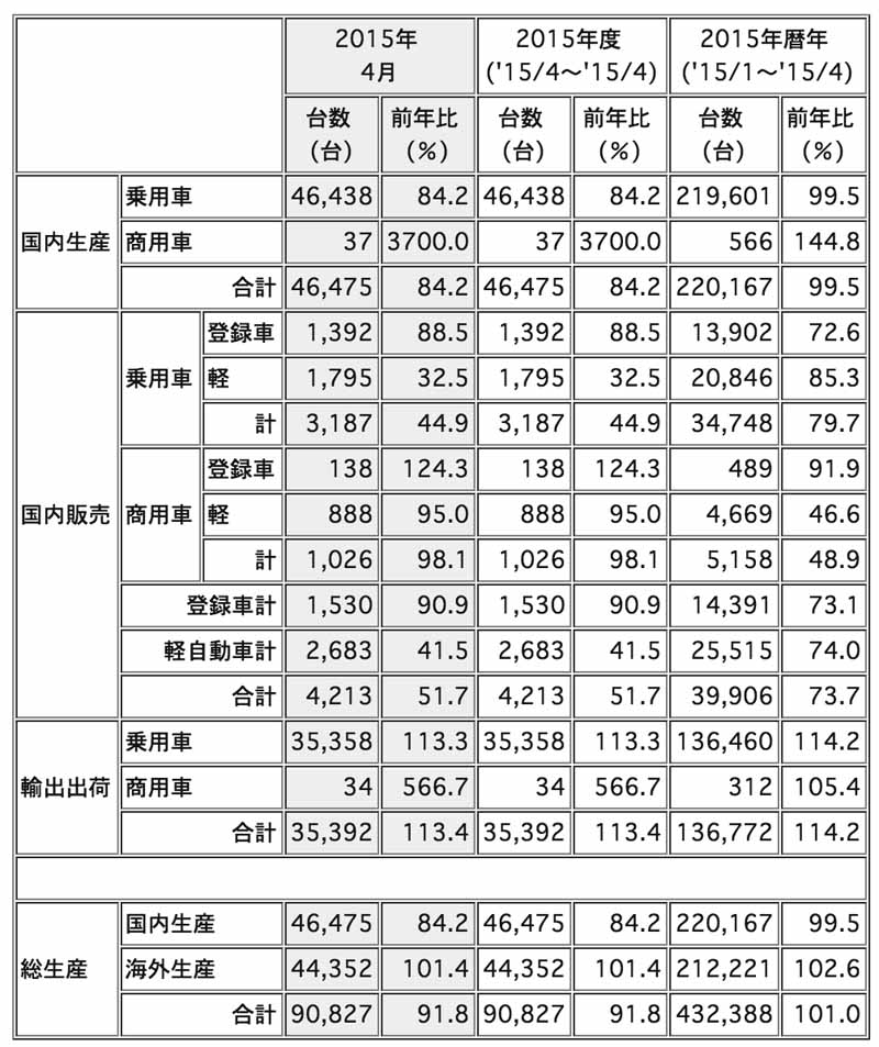 mitsubishi-motors-in-april-2015-four-wheel-vehicle-production-sales-and-export-performance20150529-1-min