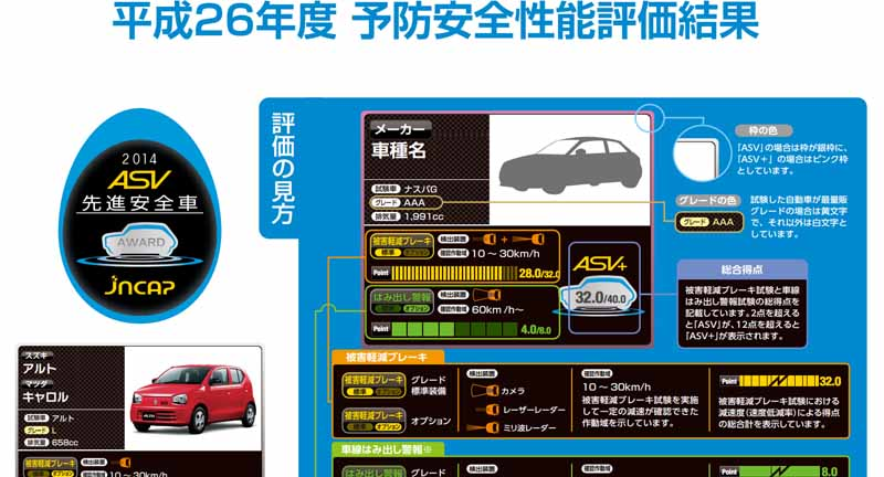 mlit-2014-fiscal-year-announced-the-car-safety-performance-evaluation20150516-7-min