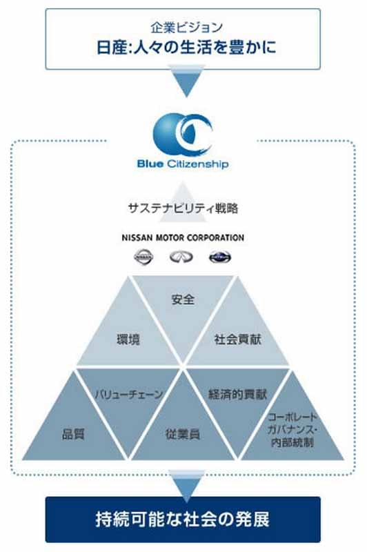 nissan-the-rise-in-female-managers-ratio-of-8-2-in-japan20150529-3-min