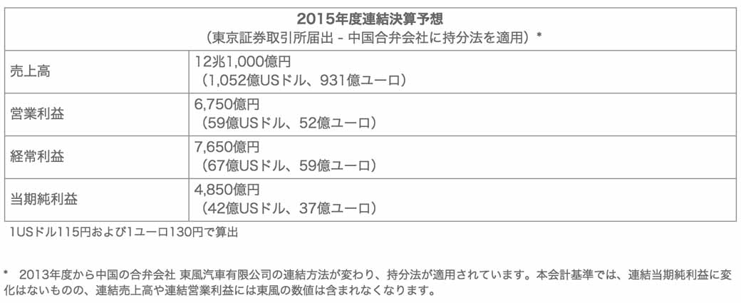 nissans-2014-full-year-financial-results-net-income-4576-one-hundred-million-yen20150513-5-min