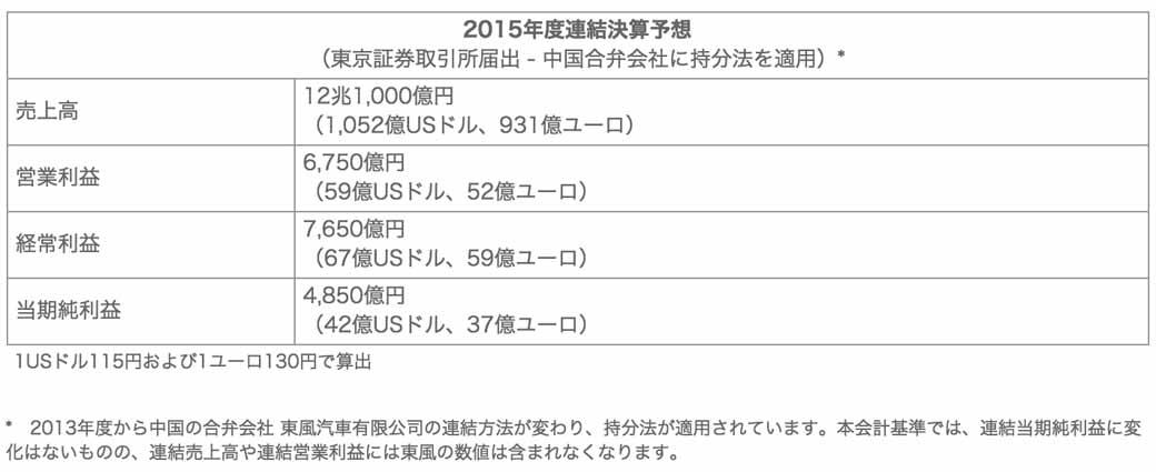 nissans-2014-full-year-financial-results-net-income-4576-one-hundred-million-yen20150513-5-min