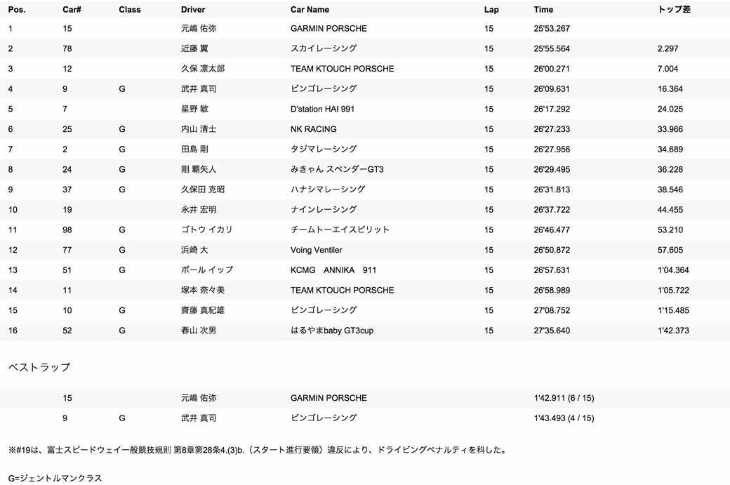 porsche-carrera-cup-japan-2015-round-3-4-20150504-101-min