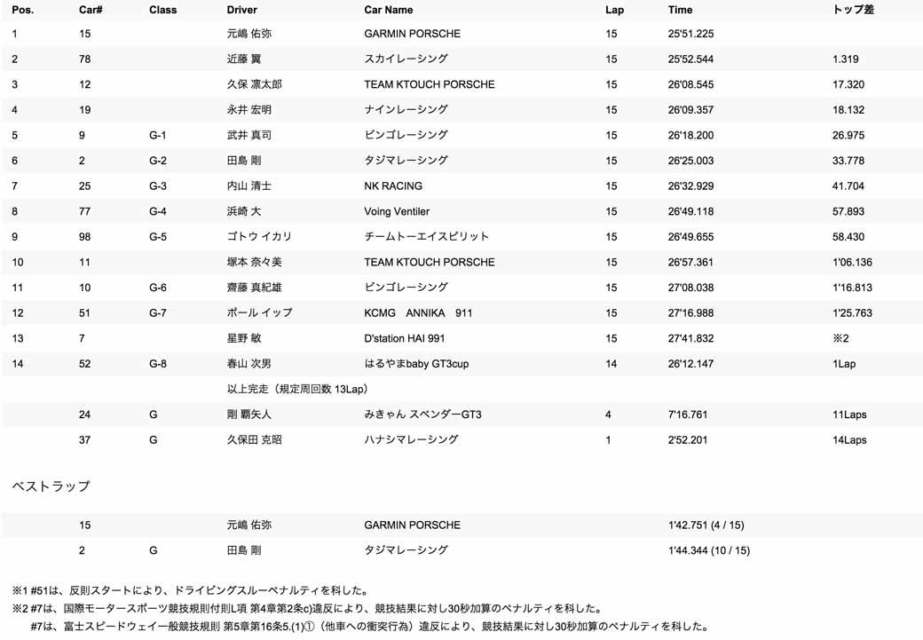 porsche-carrera-cup-japan-2015-round-3-4-20150504-102-min