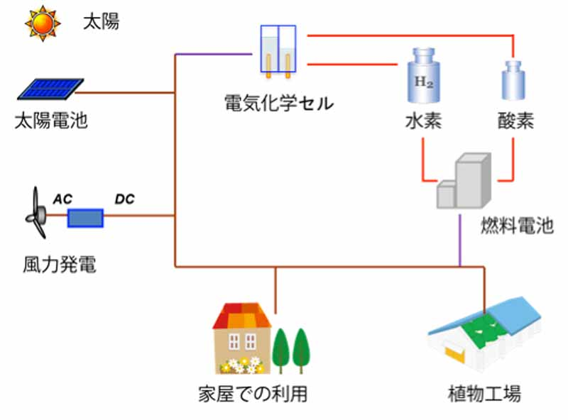 riken-solar-energy-to-low-cost-system-implementation-to-be-converted-to-hydrogen20150504-1-min