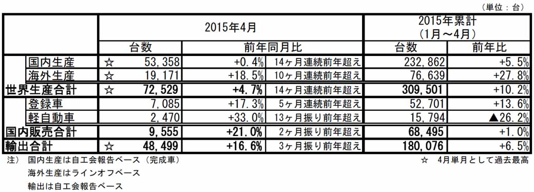 subaru, in april 2015, four-wheel vehicle production, sales and export performance-1-min