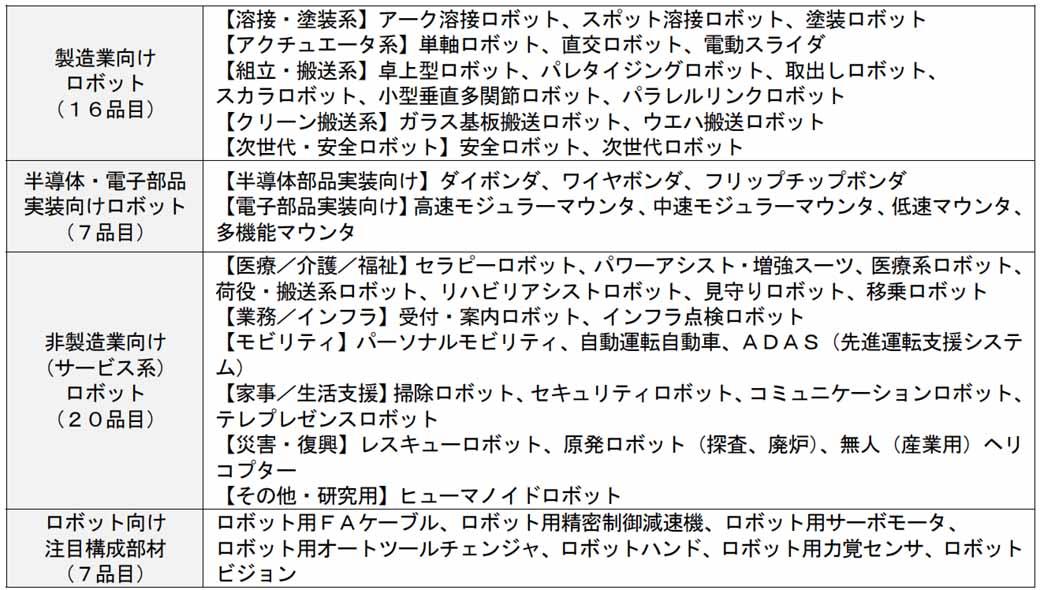 survey-results-of-fuji-economy-robot-world-market20150527-1-min