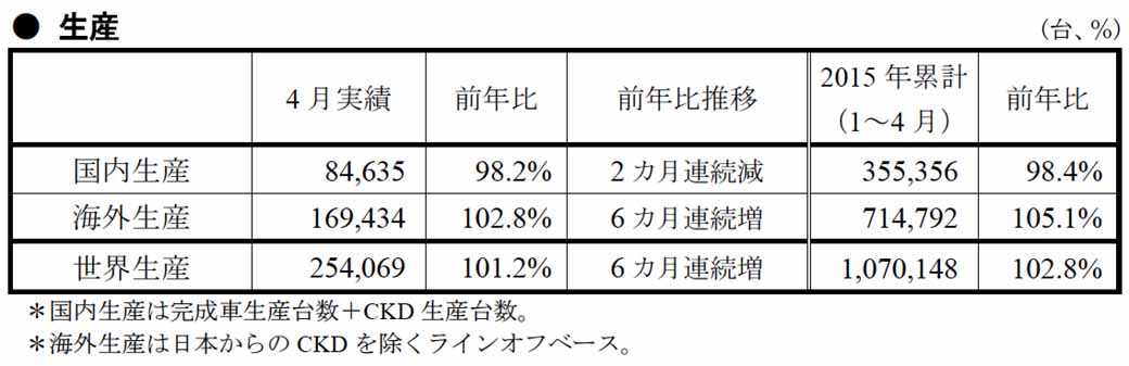 suzuki-in-april-2015-four-wheel-vehicle-production-sales-and-export-performance20150529-1-min