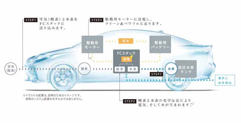 toyota-grab-a-clue-of-the-power-generation-performance-improvement-of-fuel-cell20150418-3 (1)