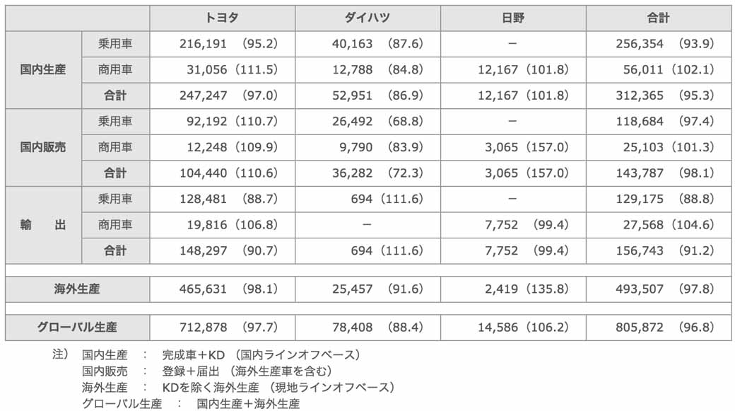 toyota-in-april-2015-four-wheel-vehicle-production-sales-and-export-performance20150529-1-min
